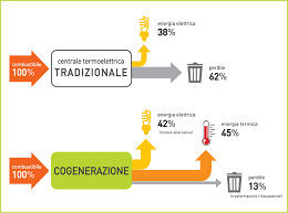 Read more about the article Come trovare un valido Sales Engineer-Cogenerazione
